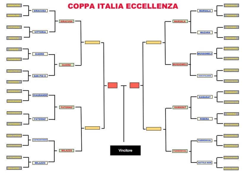 COPPA ITALIA ECCELLENZA SICILIA  definitivo